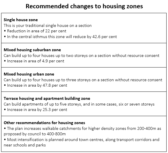 Recommended Changes to Housing Zones Pronto Hire